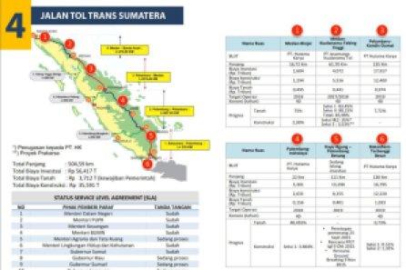 Tol Trans - Sumatra