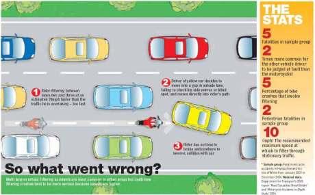 skenario kecelakaan di kemacetan 2